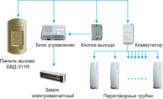Определение места трубки в