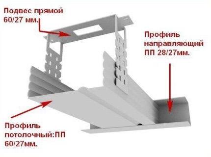 уровень потолка