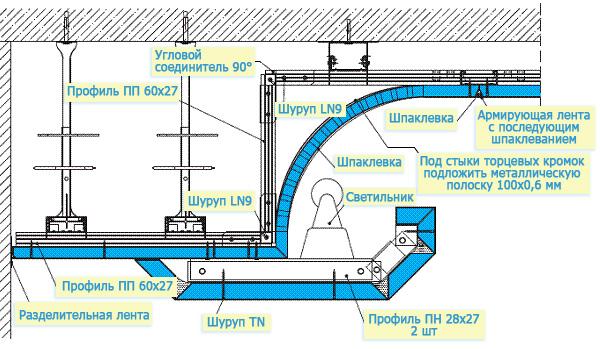 Установка потолока