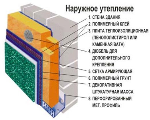 Цена за работу по кладке газобетонных блоков в Москве