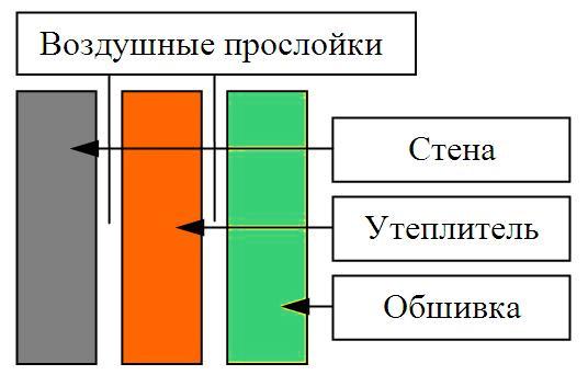 uteplenie_dvoinaya_stena