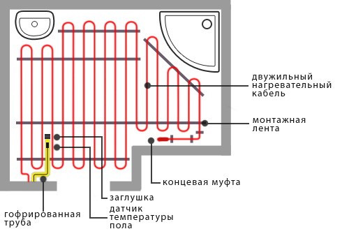 Электрычны цёплы падлогу