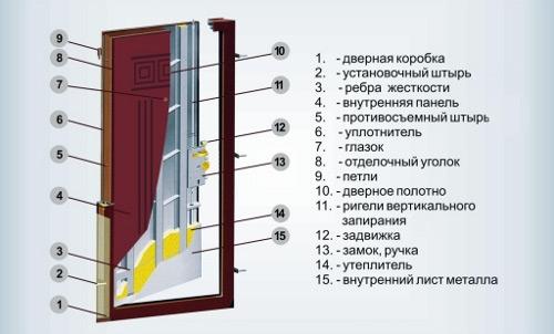 комплектация входной двери