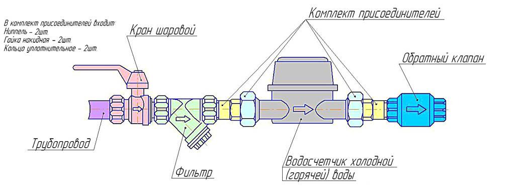 Схема установки счетчика расхода воды