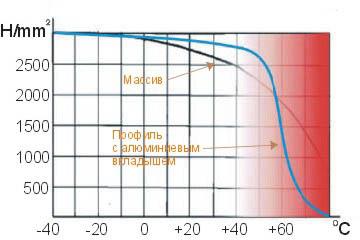 Характеристики термопрочности цельного ПВХ и металлопластика