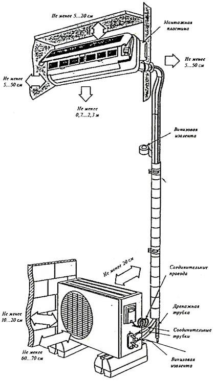 Допуски на расстояния для сплит-системы