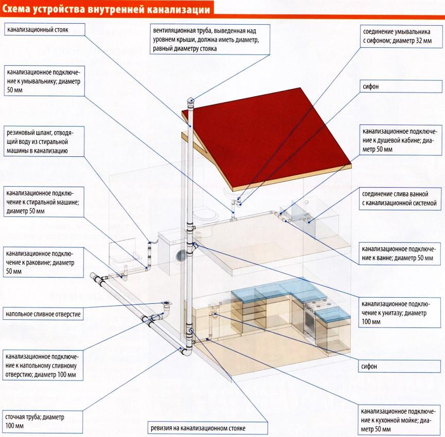 Как правильно сделать внутреннюю канализацию в доме