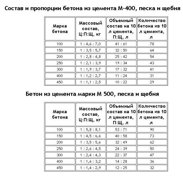 Бетон м500 своими руками