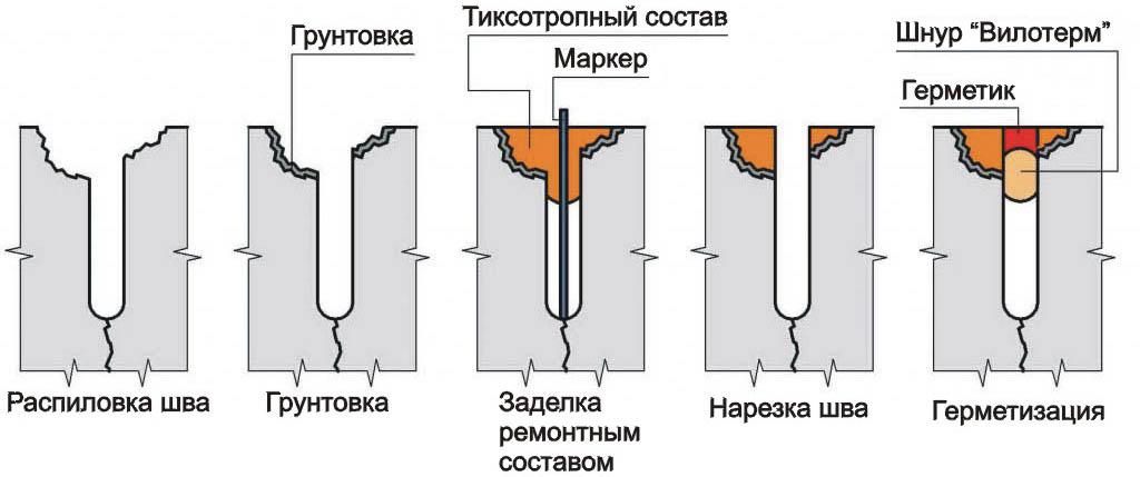 Ремонт электроплиты в одинцово