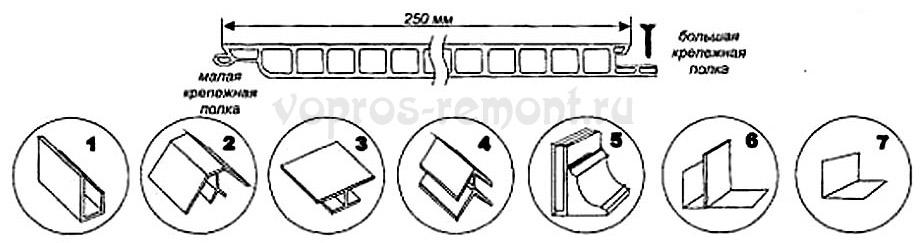 Монтажные элементы обшивки ПВХ панелями