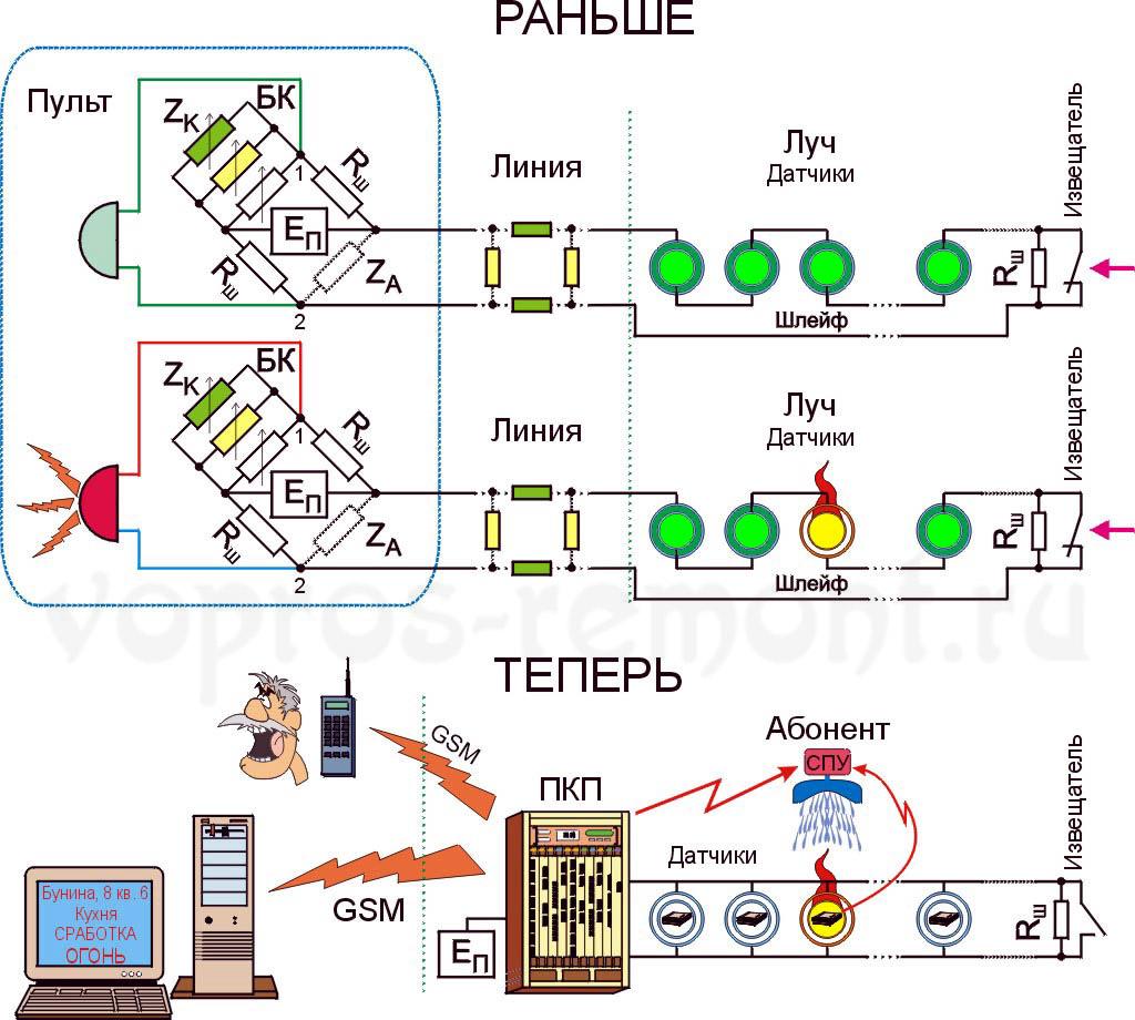 Схемы построения прежних и современных ОПС