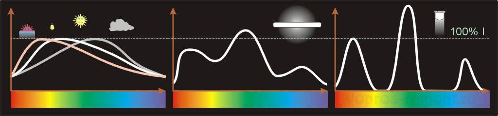 Виды спектров белого света