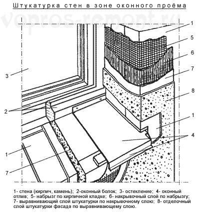 Штукатурка стен своими руками: приготовление, нанесение по маякам и без