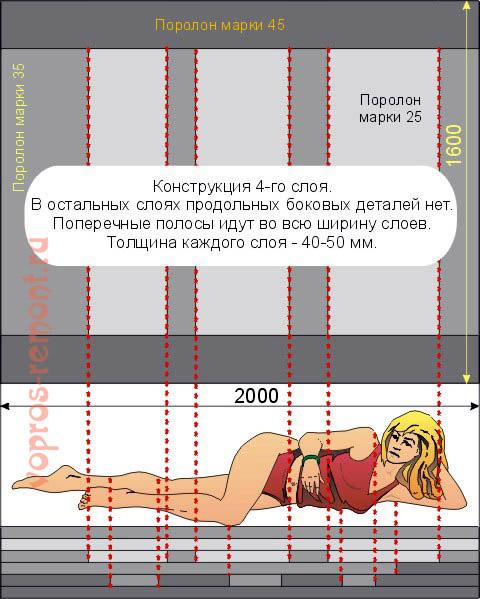 Самодельный поролоновый матрац