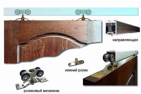 Монорельсовая подвеска дверец