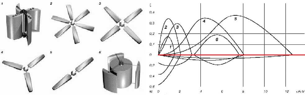 Сравнение эффективности ВСУ разных типов