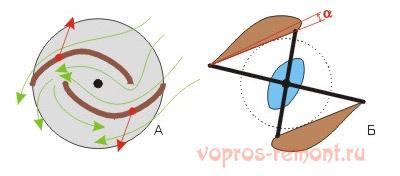 Карусельный и ортогональный роторы
