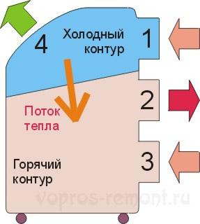 Схема кондиционера с закрытым циклом