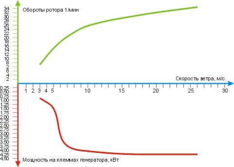 Характеристики ВЭУ-4.380/220.50