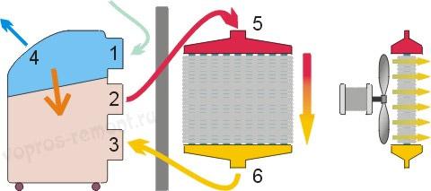 Мобильный кондиционер с дополнительным радиатором