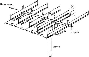 Антенна волновой канал