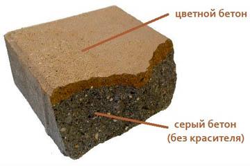 Структура цветной плитки