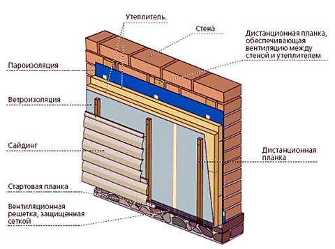 Типовая схема обшивки сайдингом
