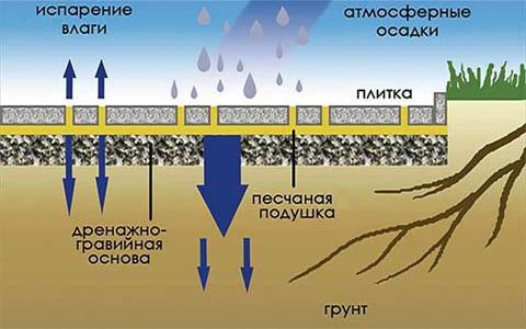 Взаимодействие мощения плиткой с почвой