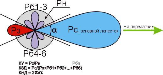 К определению параметров антенн
