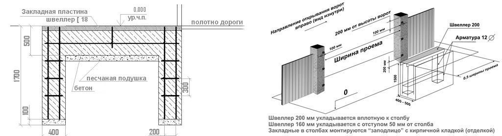 Фундамент под механизм раздвижных ворот