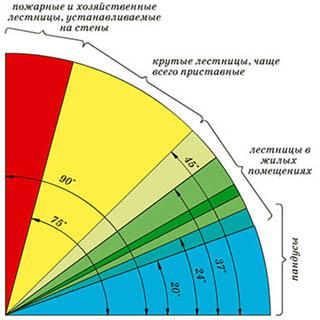 Угловая диаграмма лестниц