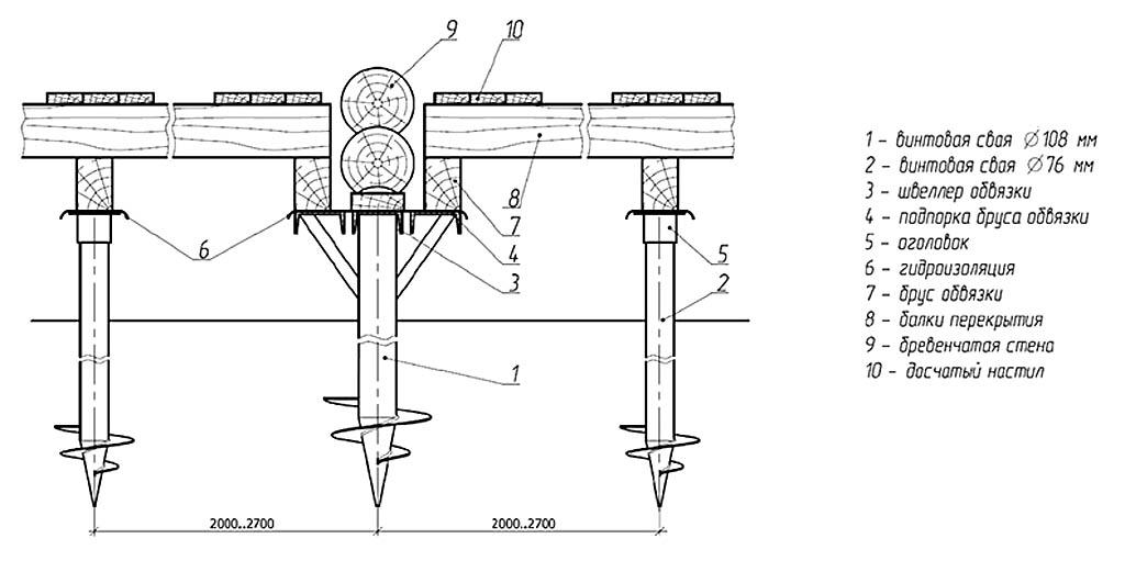 Схема устройства свайно-винтового фундамента под бревенчатый дом