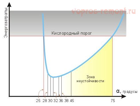 Зависимость расхода энергии на лестнице от ее наклона