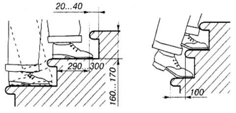 Размеры и устройство ступеней лестницы