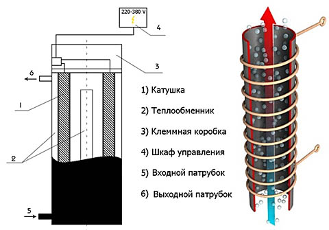 Устройство вихревого индукционного нагревателя (ВИН)