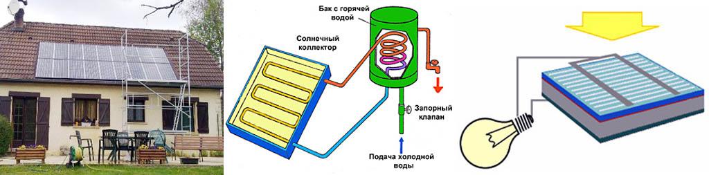 Устройство солнечных коллекторов и батарей