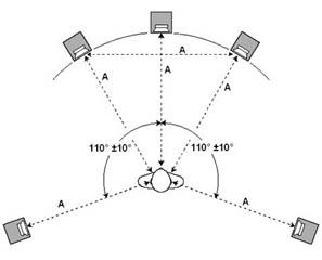 Расположение динамиков в системе звука 5.1