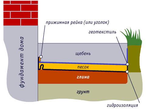 Схема мягкой щебневой отмостки