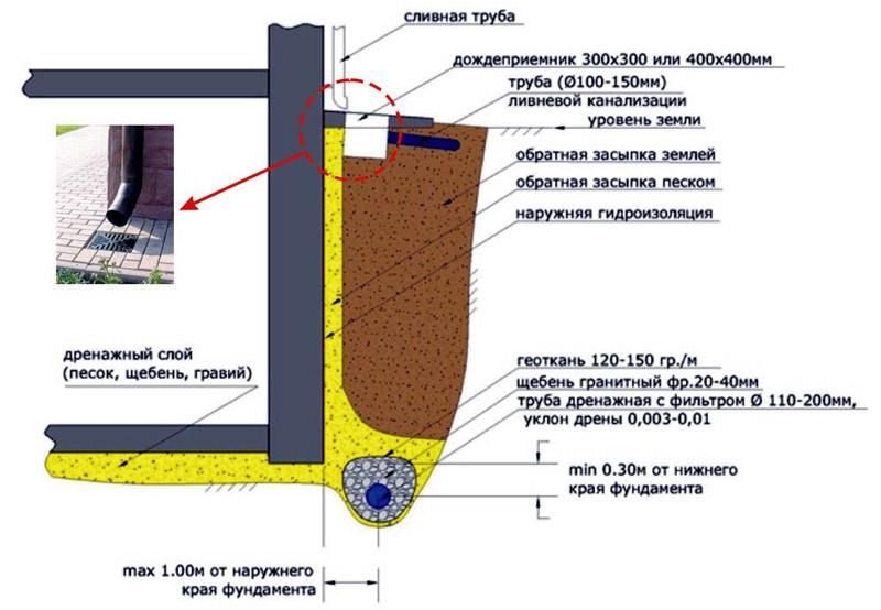 Схема нижнего дренажа здания