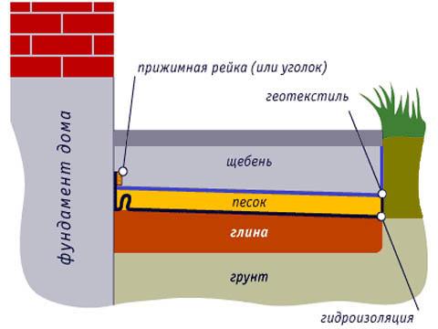 Схема цементно-наливной отмостки