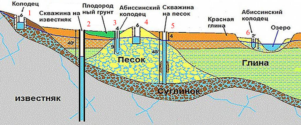 Общая схема залегания поземных вод на пересеченной местности