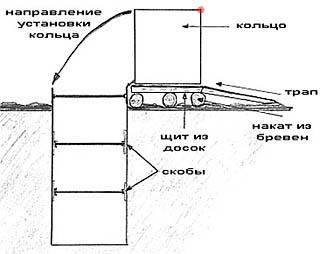 Завалка бетонных колец