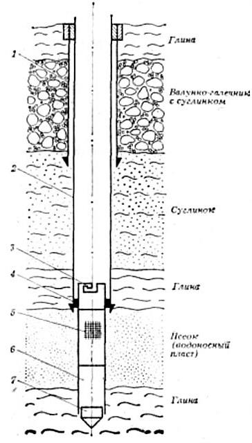 Устройство трубчатого колодца