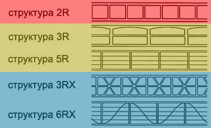 Пригодность поликарбоната разной структуры для теплиц