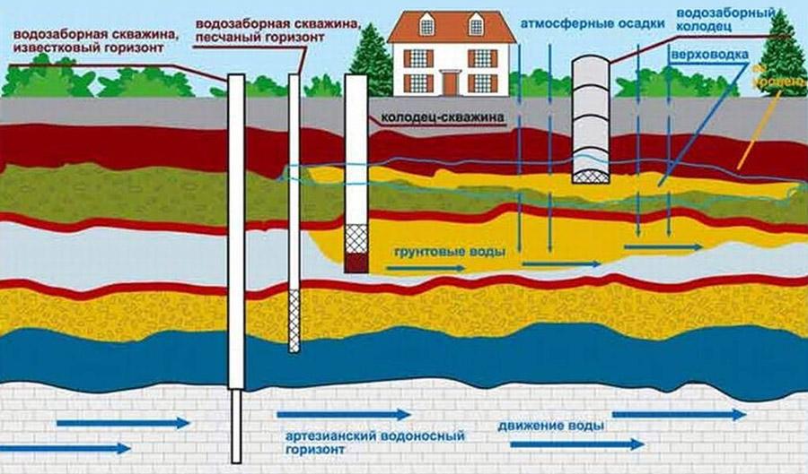 Общая схема залегания поземных вод на равнине