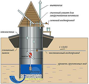 Схема ручной водокачки в домике колодца