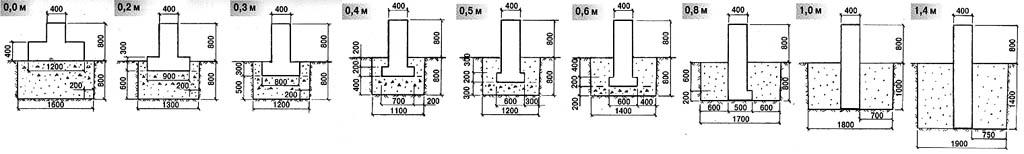 Конструкции мелкозаглубленных ленточных фундаментов для разных глубин промерзания