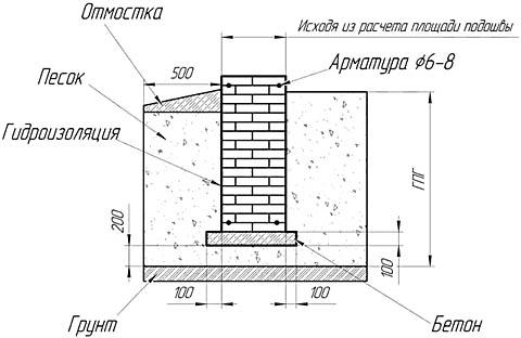 Устройство кирпичного фундамента под легкий дом