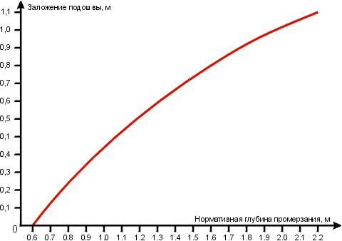 Заложение мелкозаглубленного фундамента в зависимости от глубины промерзания