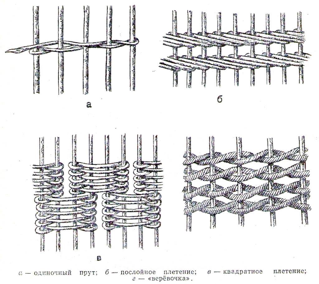 Способы плетения из прутьев и веревок